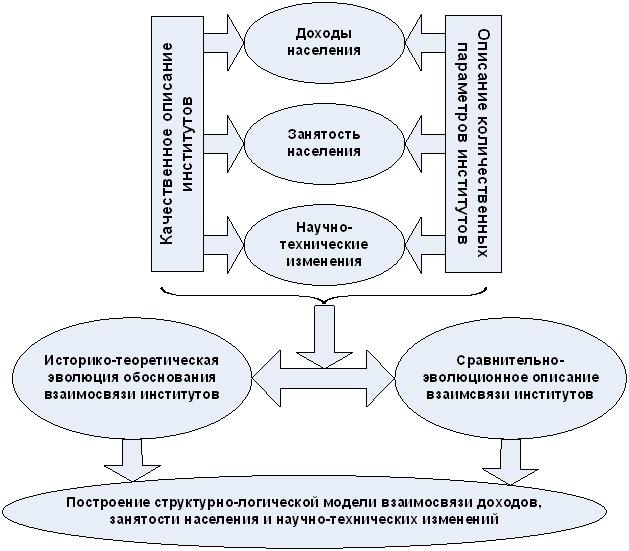 Шапиро С А Мотивация и стимулирование персонала