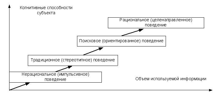 Экономическое поведение схема