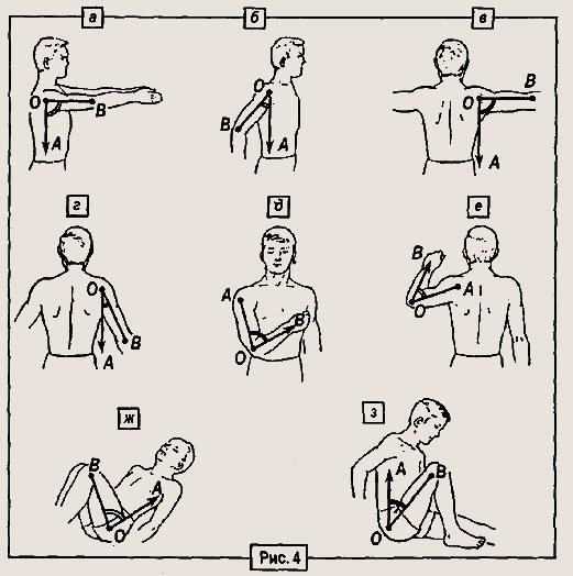 ограниченность движений в плечевом суставе